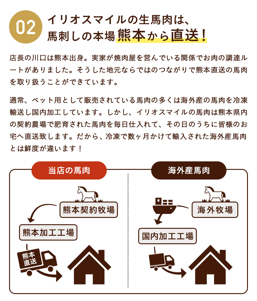熊本県内の契約農場で肥育された馬肉を毎日仕入れてその日のうちに直送します