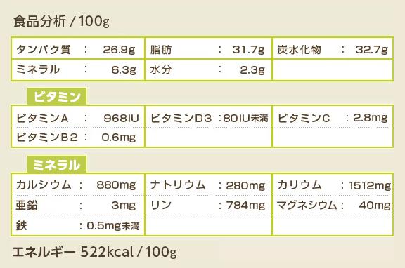 犬用オーガニックヤギミルク 全脂肪成分表
